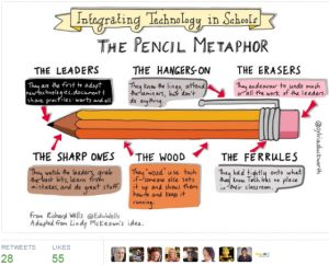 pencil metaphor